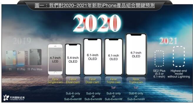 郭明錤再预测iPhone 11S:X55基带、部分地区软件关闭5G功能