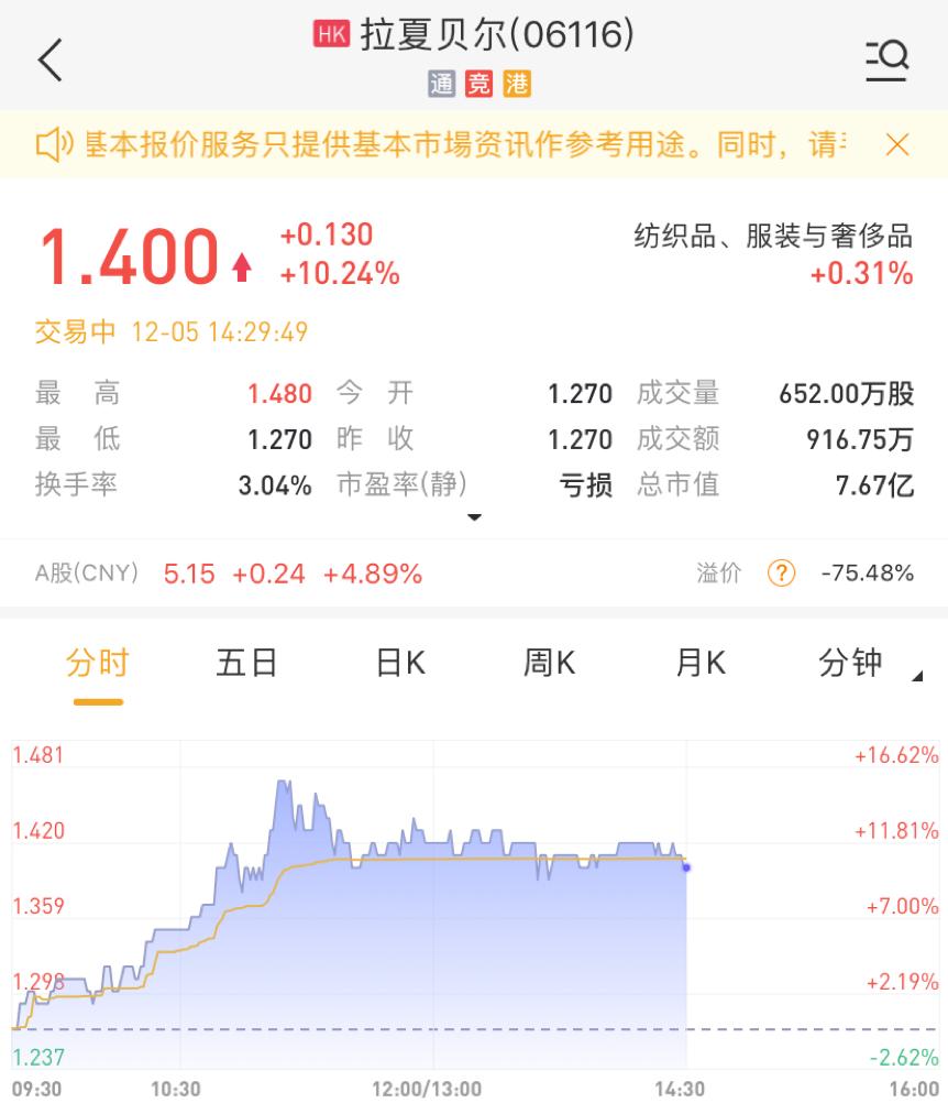 港股异动 | 此前连续回购,拉夏贝尔股价现涨超10%
