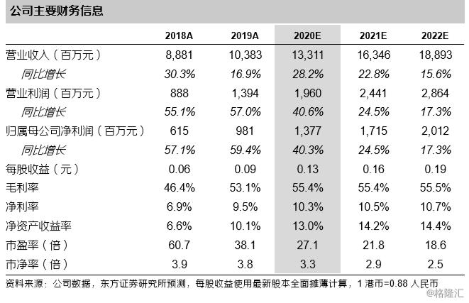 """波司登(3998.HK):中报业绩亮眼,全年业绩高速增长值得期待,维持""""买入""""评级,目标价4.1港元"""