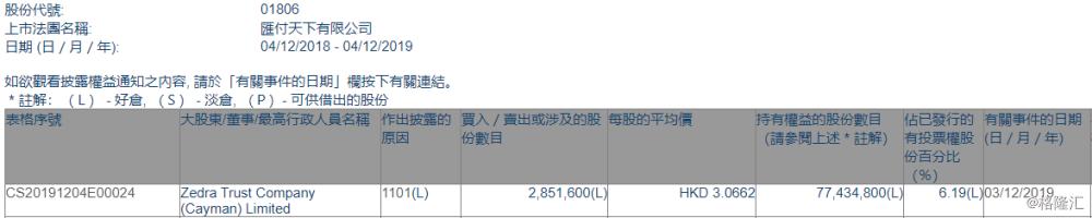 【增减持】汇付天下(01806.HK)获Zedra Trust Company增持285.16万股