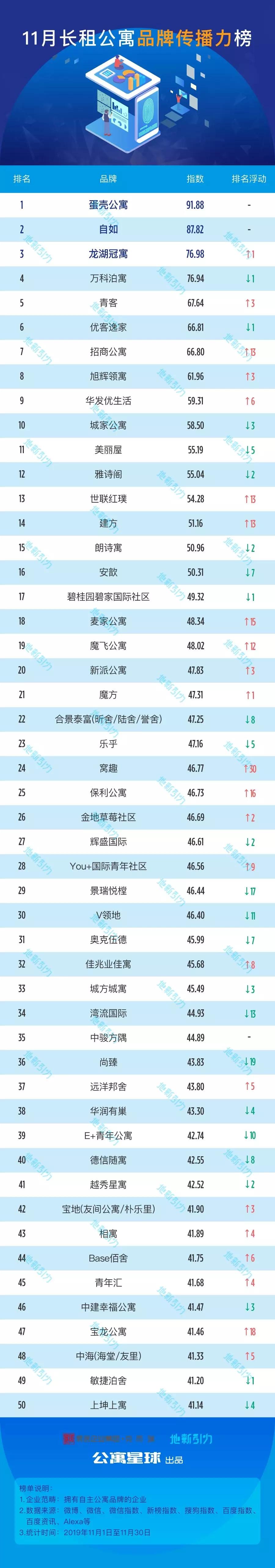 2019年11月中国长租公寓品牌传播力榜