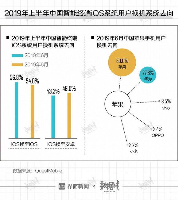 中国近半苹果用户换机时转投安卓,华为是首选