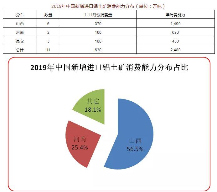 2019年中国新增进口铝土矿消费商达11家