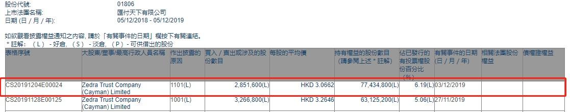 Zedra Trust Company增持汇付天下(01806)285.16万股 每股作价3.0662港元