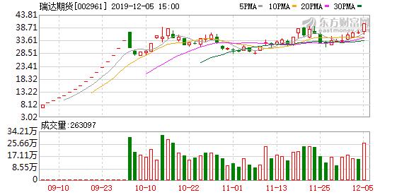 券商、期货等板块午后异动频频 瑞达期货涨停多只个股表现突出