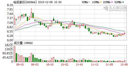 哈投股份:江海证券11月亏损939.01万元