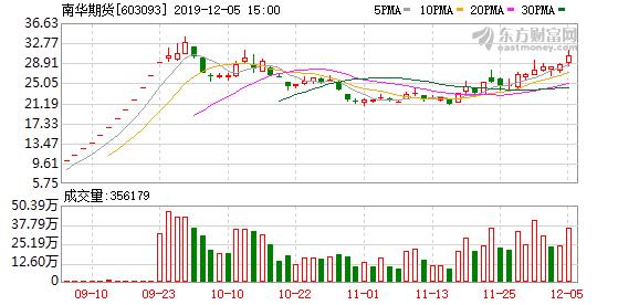 南华期货(603093)龙虎榜数据(12-05)