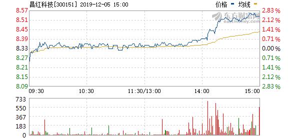 昌红科技拟至多1亿元回购股份用于股权激励等