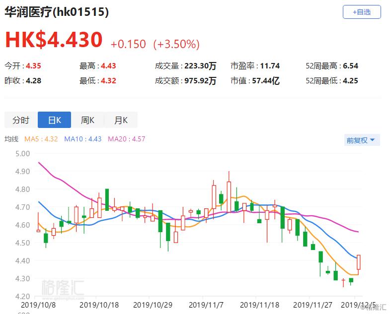 港股异动 | 华润医疗涨3.5% 子公司成立合资公司以参与医改项目