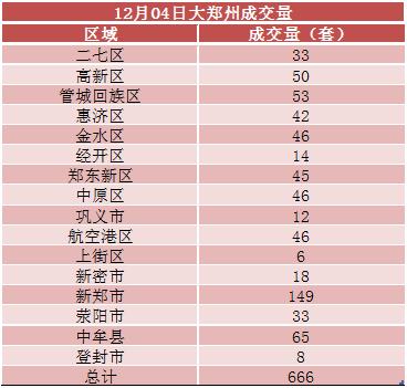 市场成交丨郑州住房公积金贷款提额首日,市场反应平淡