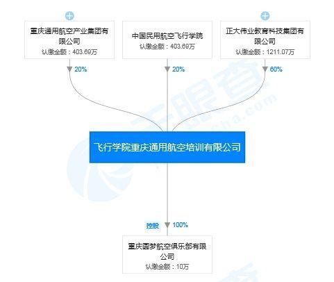 正大伟业入主重庆飞行学院占股60% 实控人是地产商