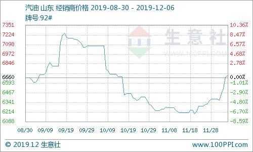 生意社:本周成品油市场价格上涨(12月1日-12月6日)