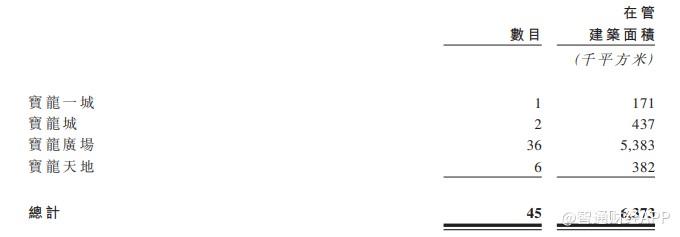 宝龙商业通过聆讯 市占率位列商业运营服务供应商第4