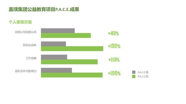 盖璞集团P.A.C.E.项目在华再添多个合作伙伴   美通社