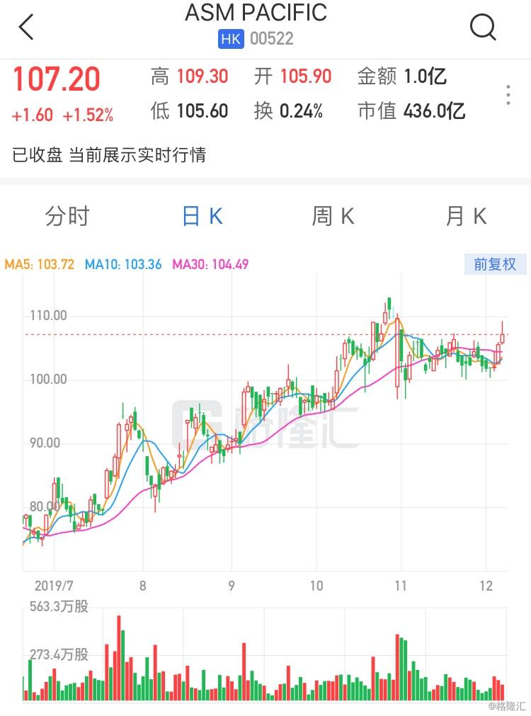 """野村:维持ASM太平洋(0522.HK)""""买入""""评级 目标价125港元"""