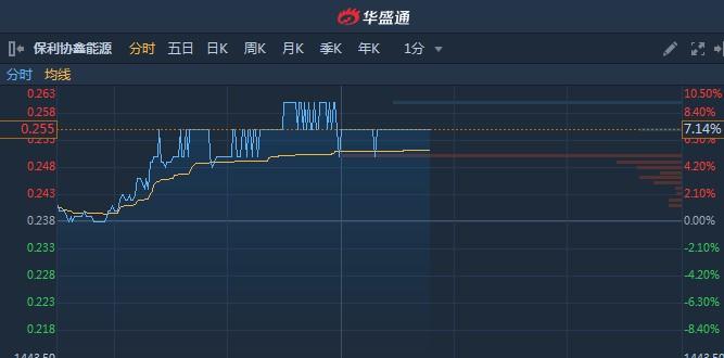 港股异动︱前10月我国光伏产品出口额同比增32.3% 保利协鑫(03800)大涨逾7%