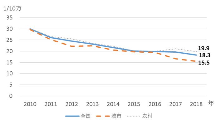我国孕产妇死亡率已优于中高收入国家平均水平