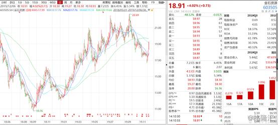 金石资源溢价4倍收购宁国市庄村矿业80%股权,是否合理?