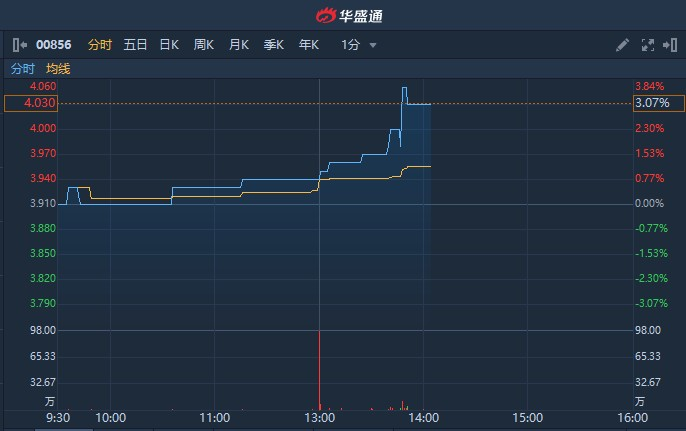 港股异动 | NS国行版发售在即 中国区数码消费总代理伟仕佳杰(00856)涨逾3%