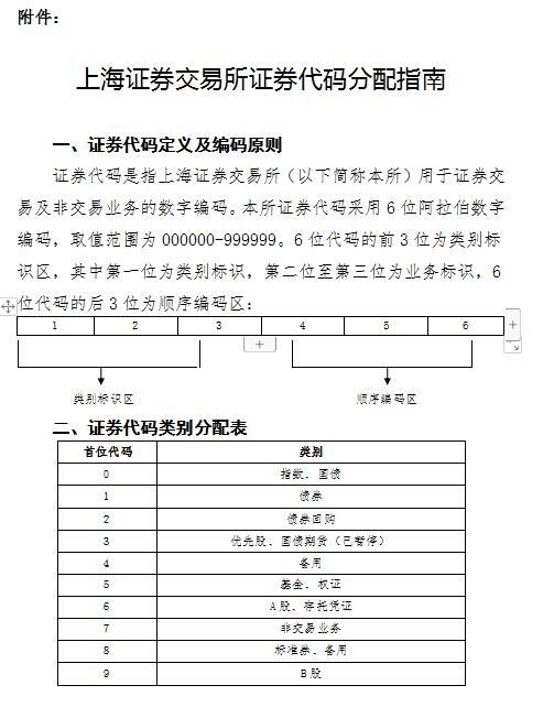 上交所发布《上海证券交易所证券代码分配指南》