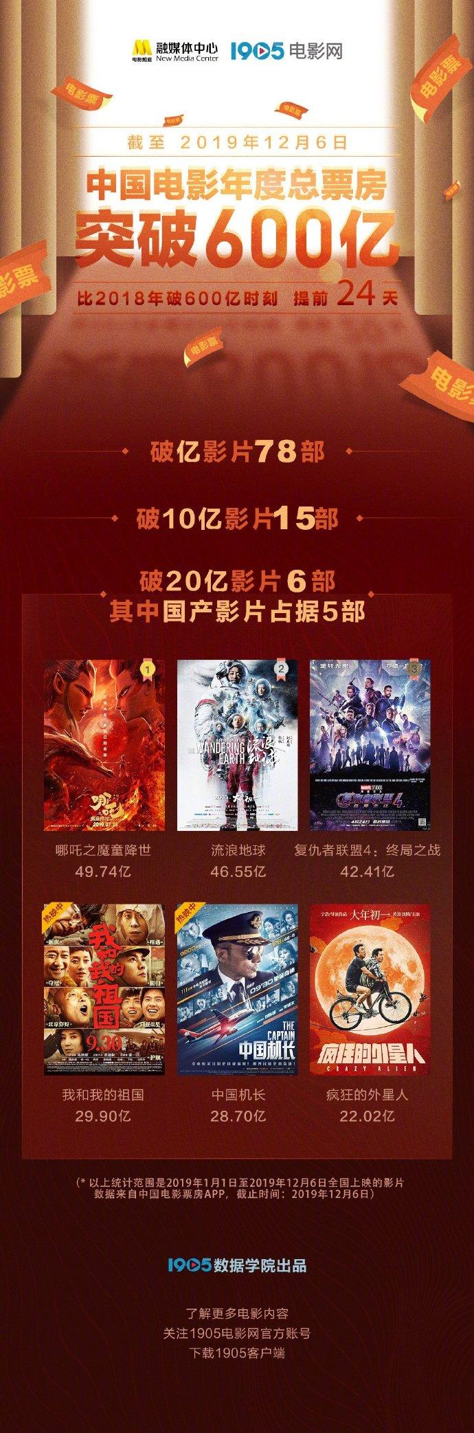 上海日结兼职网_2019年度中国电影票房破600亿 比去年提前24天