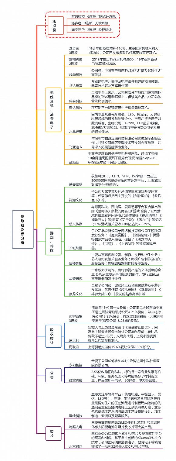 焦点复盘|科技股持续活跃 沪指5连阳