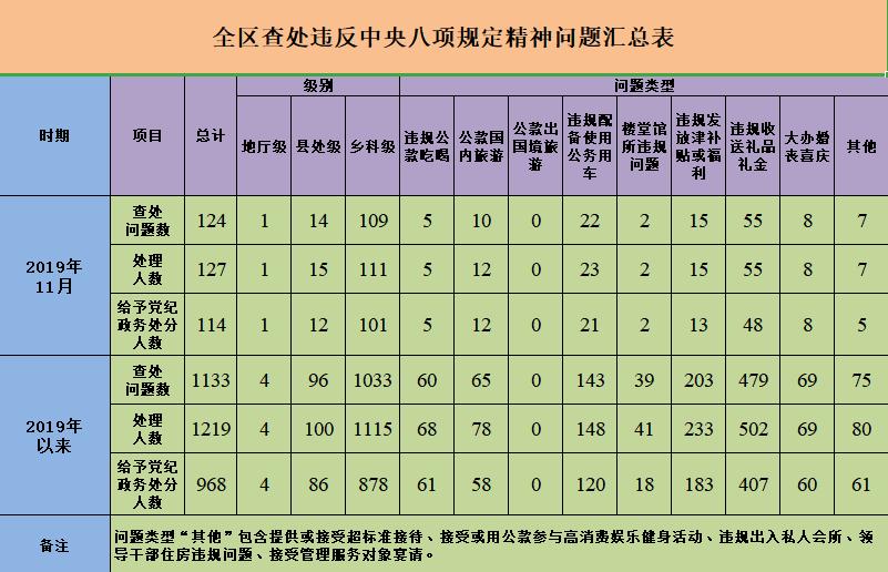 自治区纪委监委公布11月份全区违反中央八项规定精神问题汇总