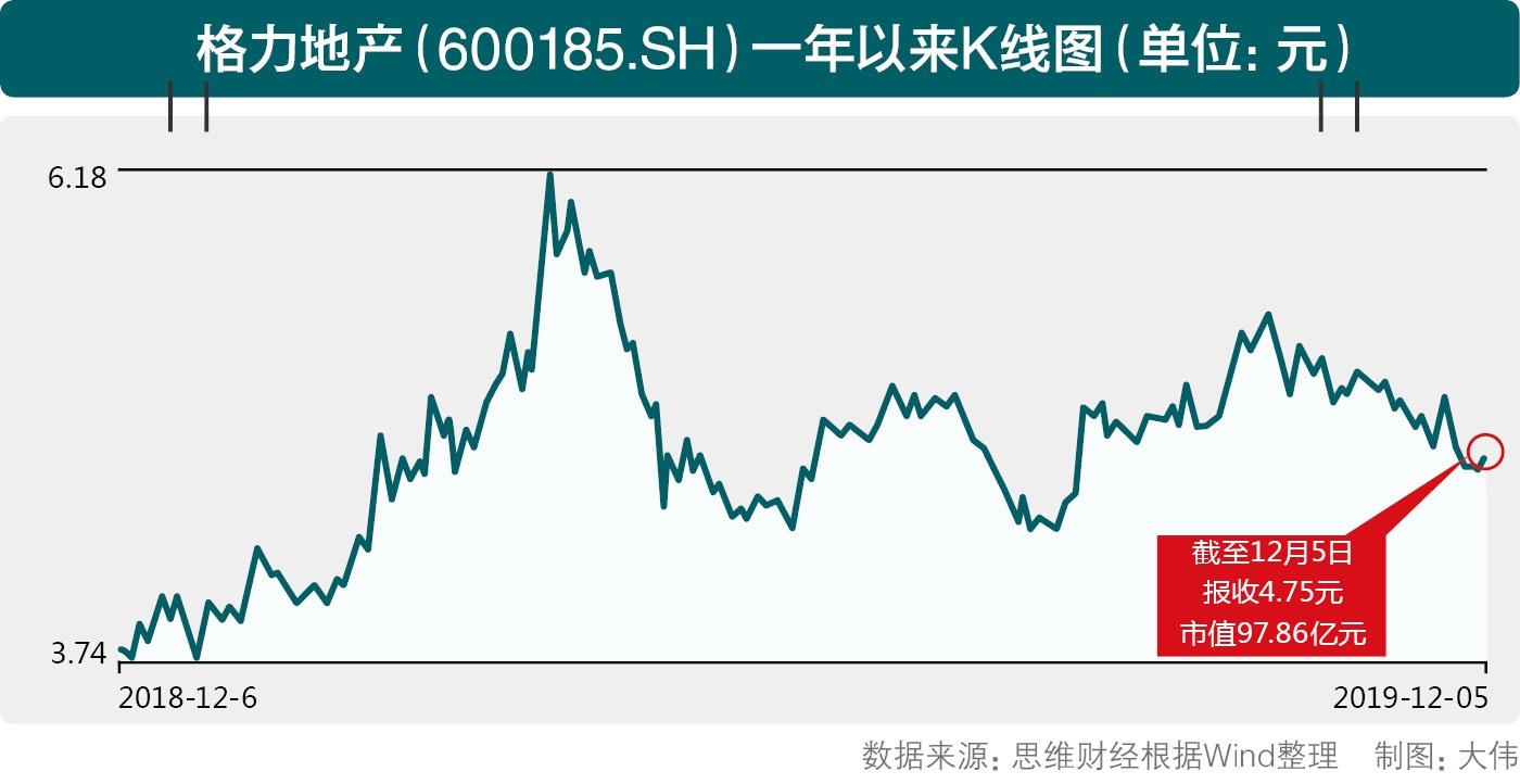 格力地产否认对赌  股价为何难回当年定增价