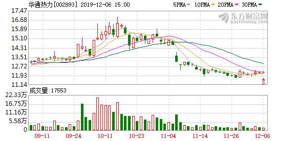 华通热力股东昆仑朝阳投资拟减持不超3.66%股份