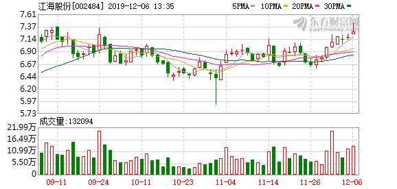 江海股份:长三角地区规划利好公司发展