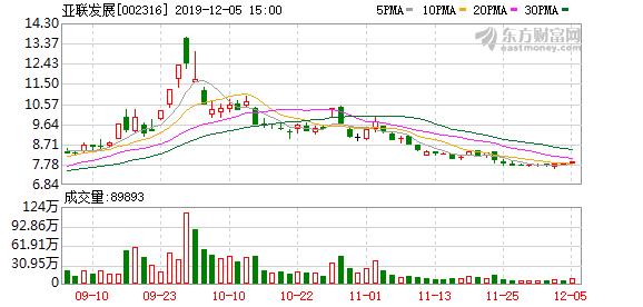 亚联发展股东户数下降3.49%,户均持股6.54万元