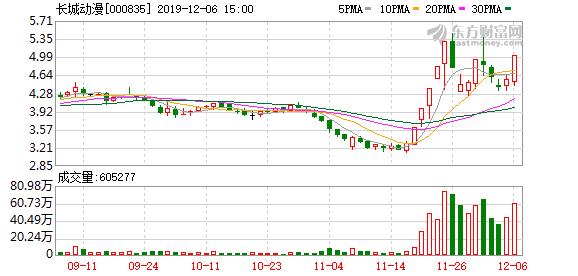 长城动漫(000835)龙虎榜数据(12-06)