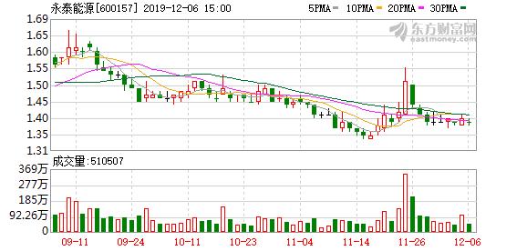 """上清所:未收到""""17永泰能源MTN002""""付息资金"""