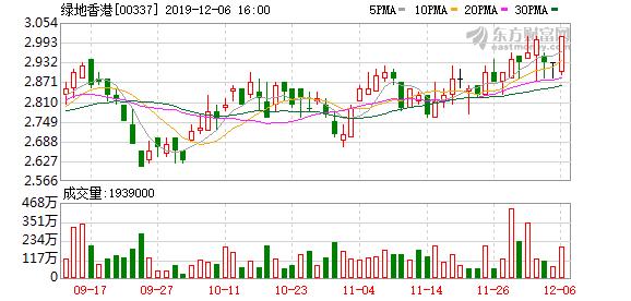 绿地香港(00337)购江苏省南通