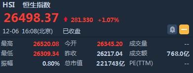 港股收盘(12.6) 恒指收涨1.07% 手机概念股延续涨势 瑞声科技(02018)升近9%