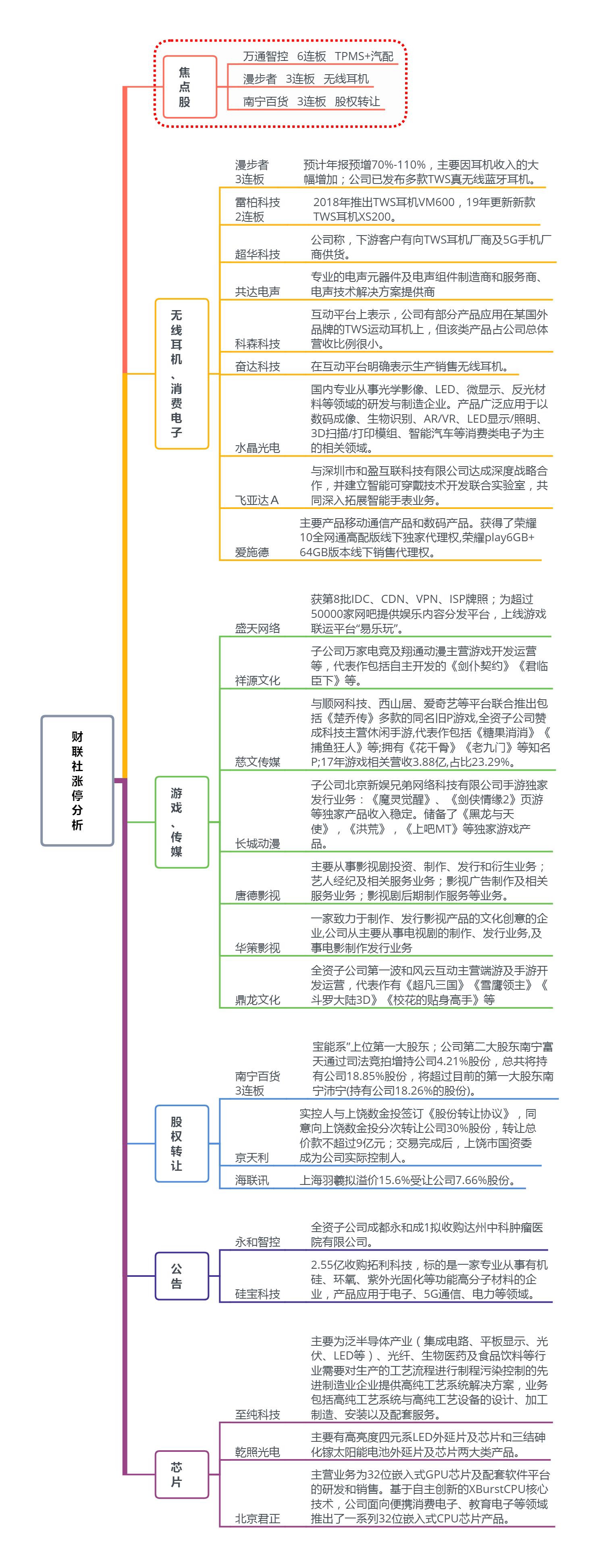 【焦点复盘】科技股持续活跃 沪指5连阳
