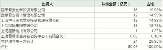 国泰君安设立股权投资母基金,首期认缴超80亿,要砸向这五大产业