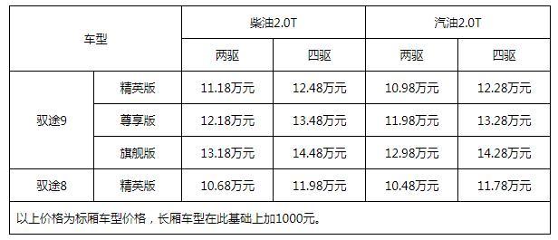 10.48-14.48万元起售 拓陆者驭途大皮卡引领皮卡高端化、乘用化发展