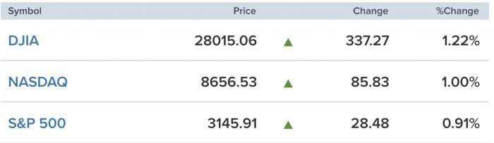 美股一线丨非农就业数据远超预期,道指涨超330点,OPEC+同意减产,油价涨逾1%