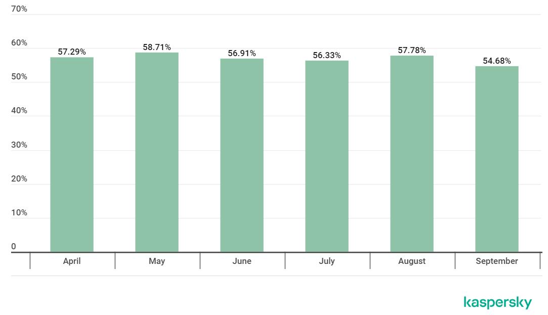 卡巴斯基实验室:2019年Q3垃圾邮件平均流量为56.26%