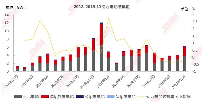 """11月锂电数据分析——特斯拉正式进入中国市场 产业链""""寒冬""""仍在持续"""