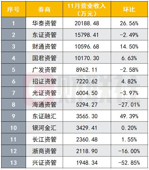 11月券商资管业绩排名出炉,华泰资管大赚,三大指标领衔