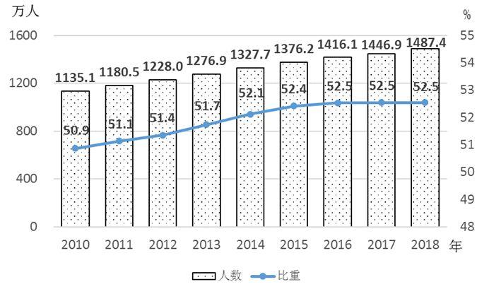 高等教育在校女研究生达135.6万人,占比49.6%
