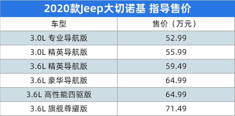 满足国六排放,Jeep新款大切诺基上市!售52.99万起