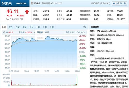 好未来9.2亿元在京开发办公用地 市值已超新东方