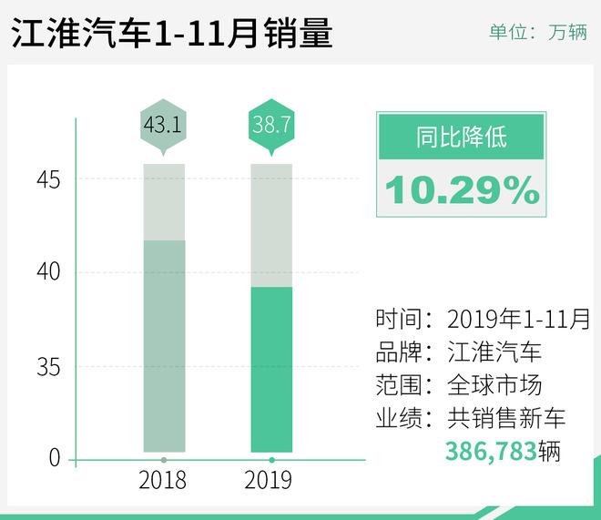 江淮汽车11月销量超3.3万辆 明年将推多款新SUV