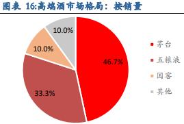 消费税悲观预期落空 白酒利空消除【越声理财专栏】