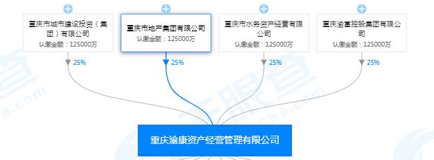 重庆又一家国企混改 重庆渝康出让54%股权