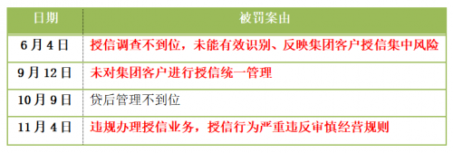 柳州银行控股村镇银行首次领罚  单一集团客户授信集中度严重超标