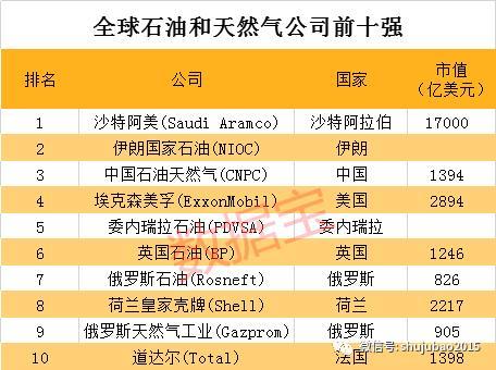 史上最大IPO!市值等于8个茅台、12个中国石油、21个中石化